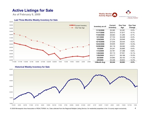 active-listings